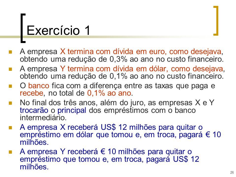 Exercício 1 A empresa X termina com dívida em euro, como desejava, obtendo uma redução de 0,3% ao ano no custo financeiro.