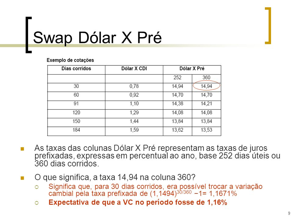 Swap Dólar X Pré