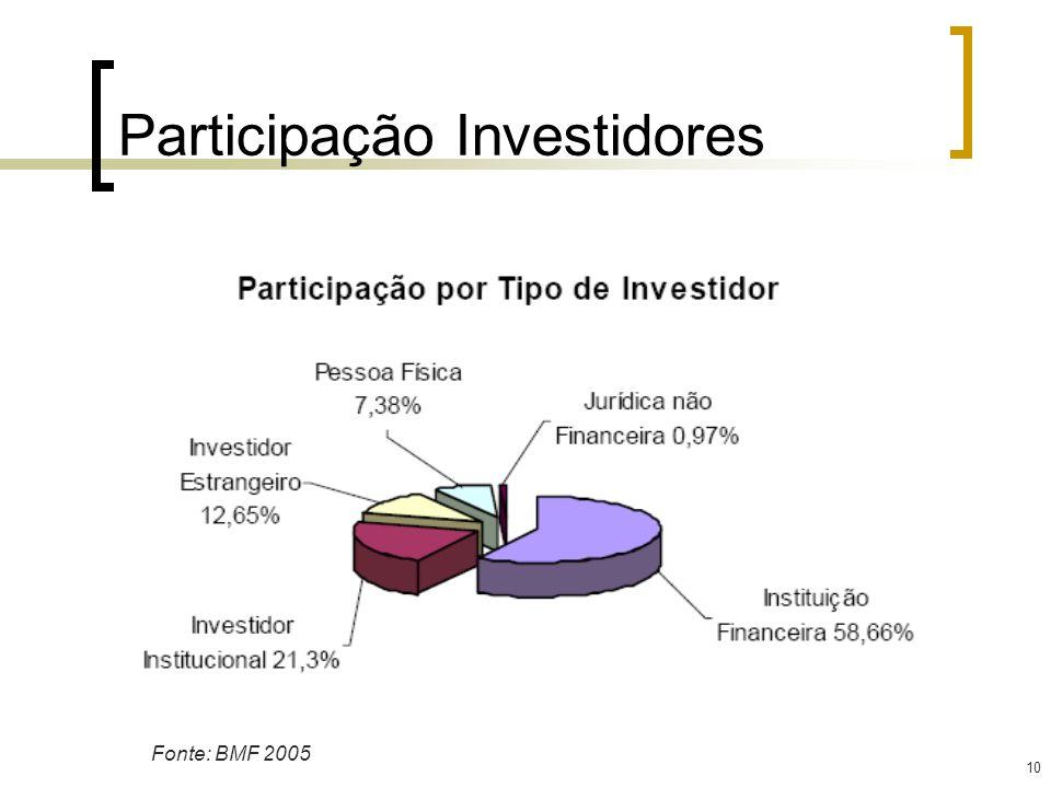 Participação Investidores