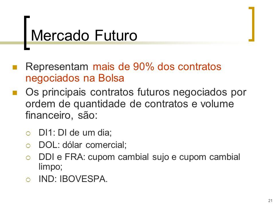 Mercado Futuro Representam mais de 90% dos contratos negociados na Bolsa.