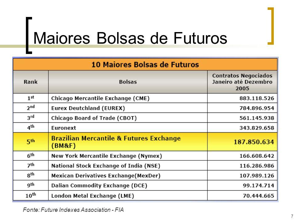 Maiores Bolsas de Futuros