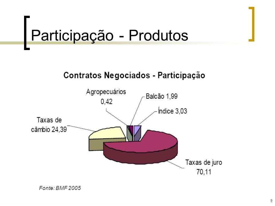 Participação - Produtos