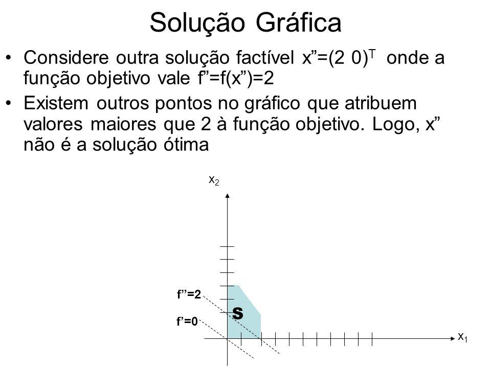 Solução Gráfica Considere outra solução factível x =(2 0)T onde a função objetivo vale f =f(x )=2.