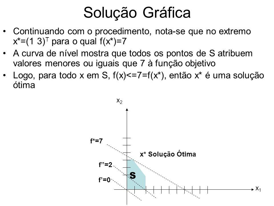 Solução Gráfica Continuando com o procedimento, nota-se que no extremo x*=(1 3)T para o qual f(x*)=7.