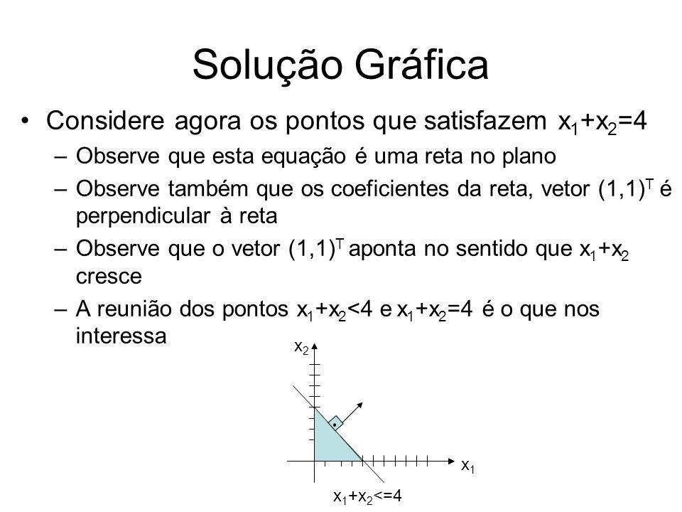 Solução Gráfica Considere agora os pontos que satisfazem x1+x2=4