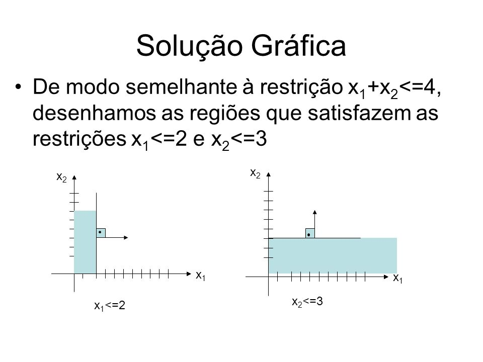 Solução Gráfica De modo semelhante à restrição x1+x2<=4, desenhamos as regiões que satisfazem as restrições x1<=2 e x2<=3.