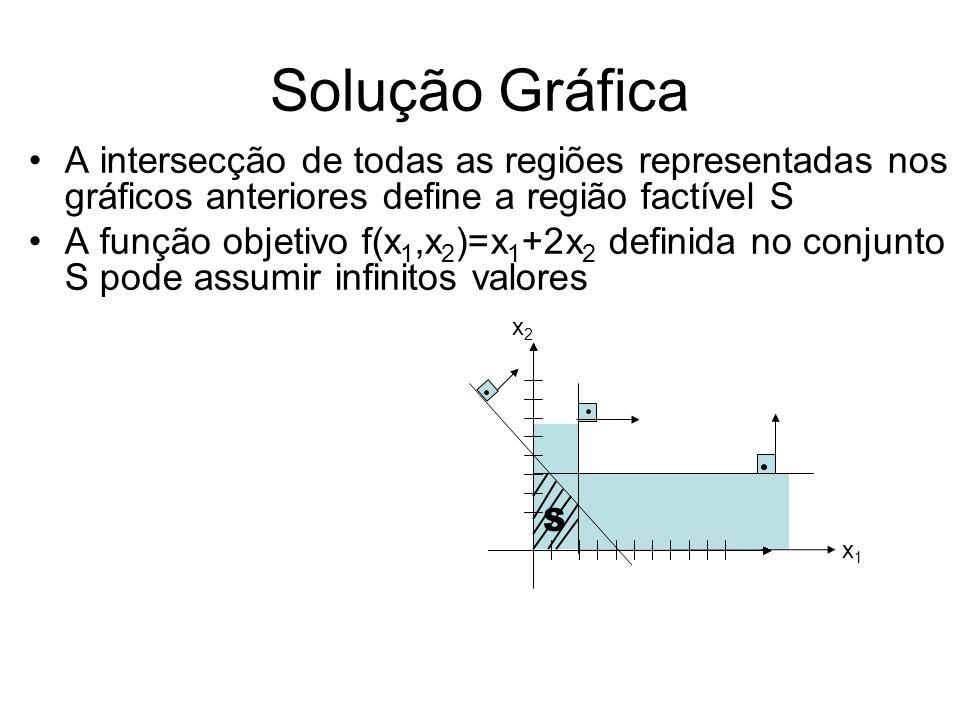 Solução Gráfica A intersecção de todas as regiões representadas nos gráficos anteriores define a região factível S.