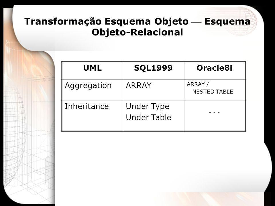 Transformação Esquema Objeto  Esquema Objeto-Relacional