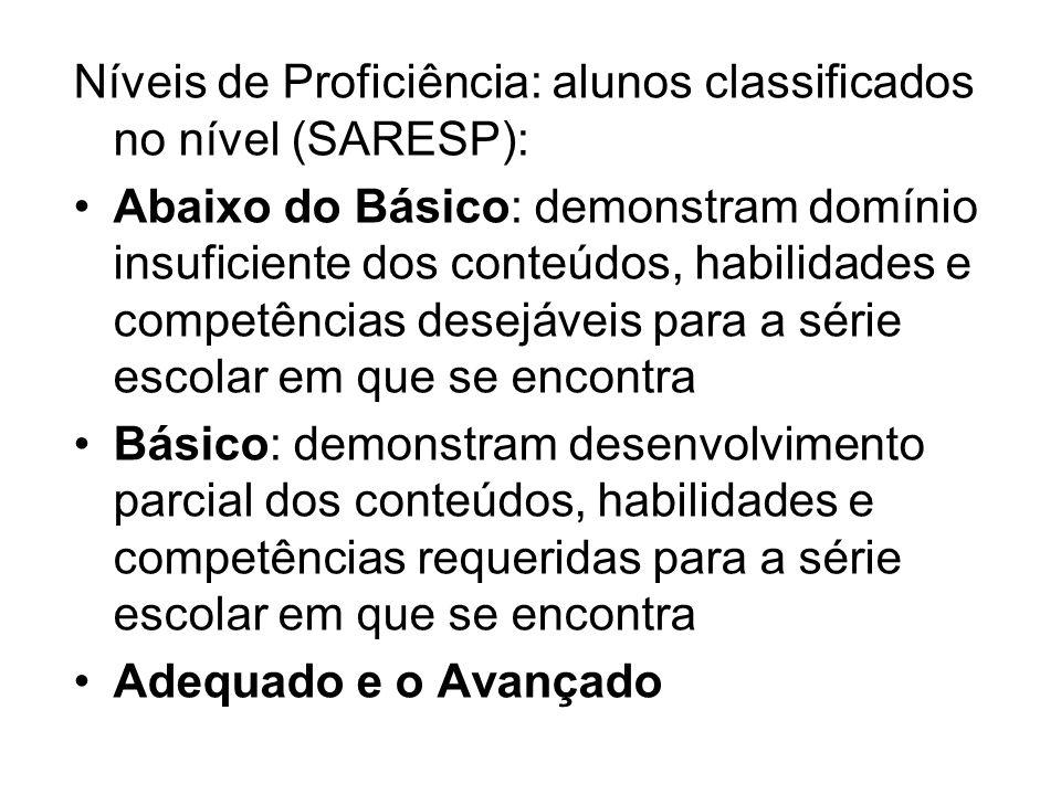 Níveis de Proficiência: alunos classificados no nível (SARESP):