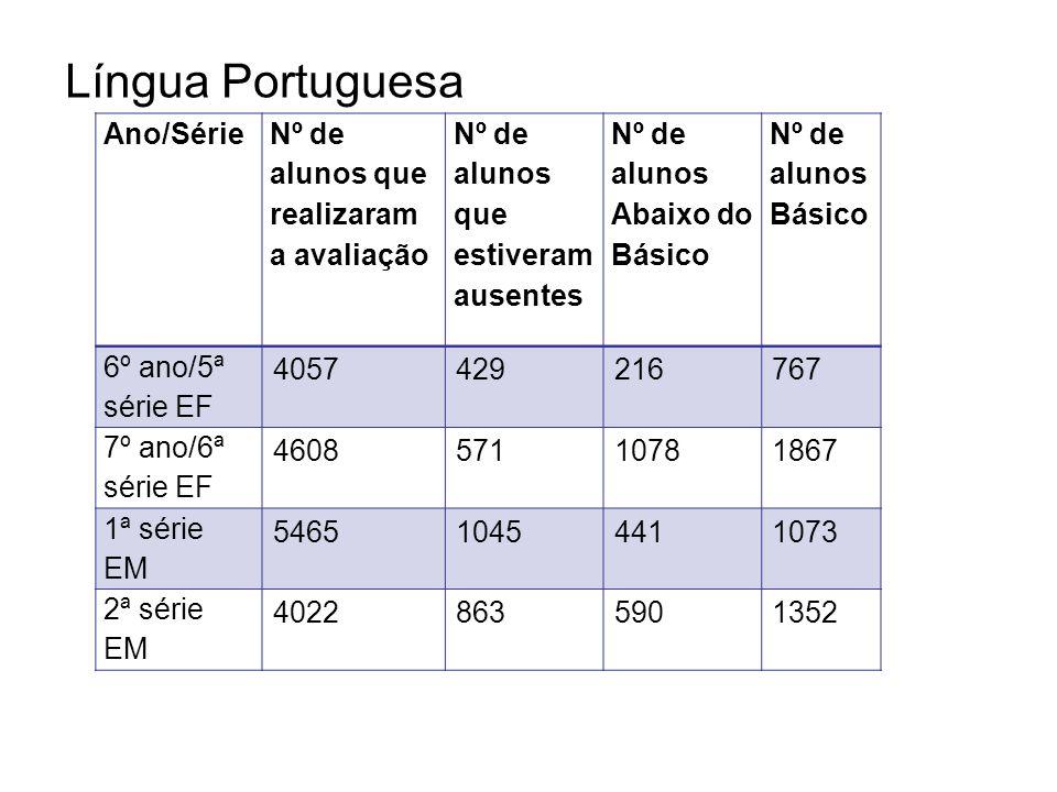 Língua Portuguesa Ano/Série Nº de alunos que realizaram a avaliação