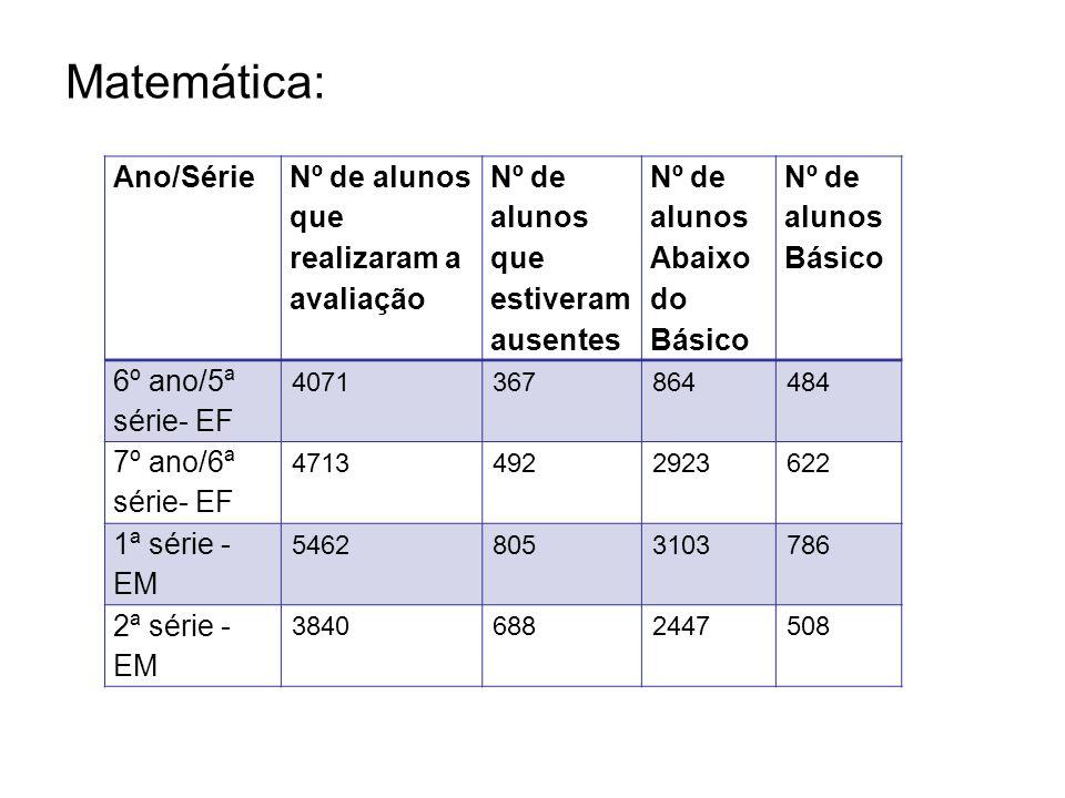 Matemática: Ano/Série Nº de alunos que realizaram a avaliação