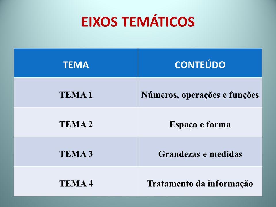 Números, operações e funções Tratamento da informação