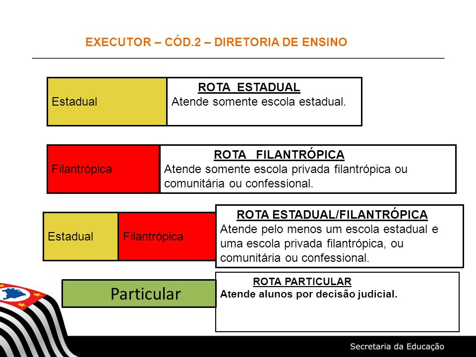 EXECUTOR – CÓD.2 – DIRETORIA DE ENSINO
