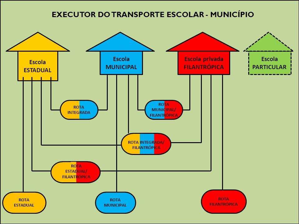 EXECUTOR DO TRANSPORTE ESCOLAR - MUNICÍPIO