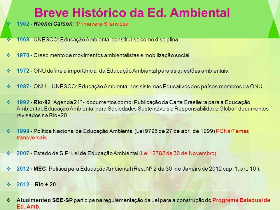 Breve Histórico da Ed. Ambiental