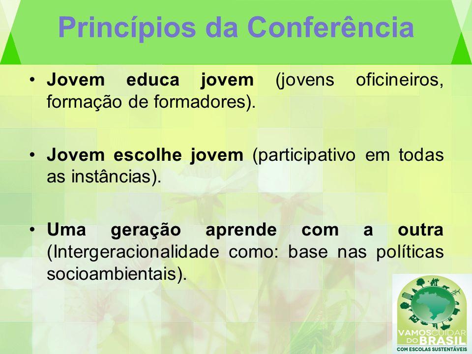 Princípios da Conferência