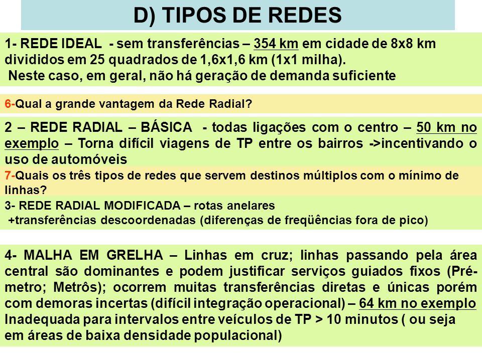 D) TIPOS DE REDES1- REDE IDEAL - sem transferências – 354 km em cidade de 8x8 km divididos em 25 quadrados de 1,6x1,6 km (1x1 milha).