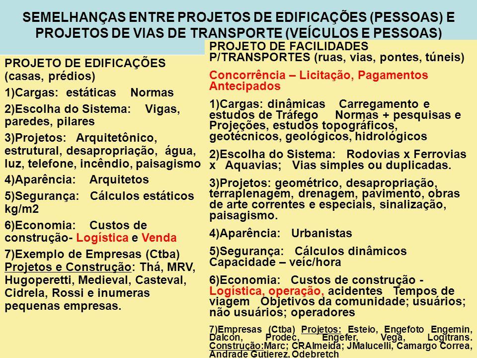 SEMELHANÇAS ENTRE PROJETOS DE EDIFICAÇÕES (PESSOAS) E PROJETOS DE VIAS DE TRANSPORTE (VEÍCULOS E PESSOAS)