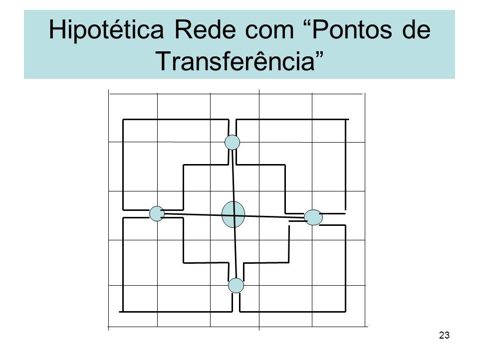 Hipotética Rede com Pontos de Transferência
