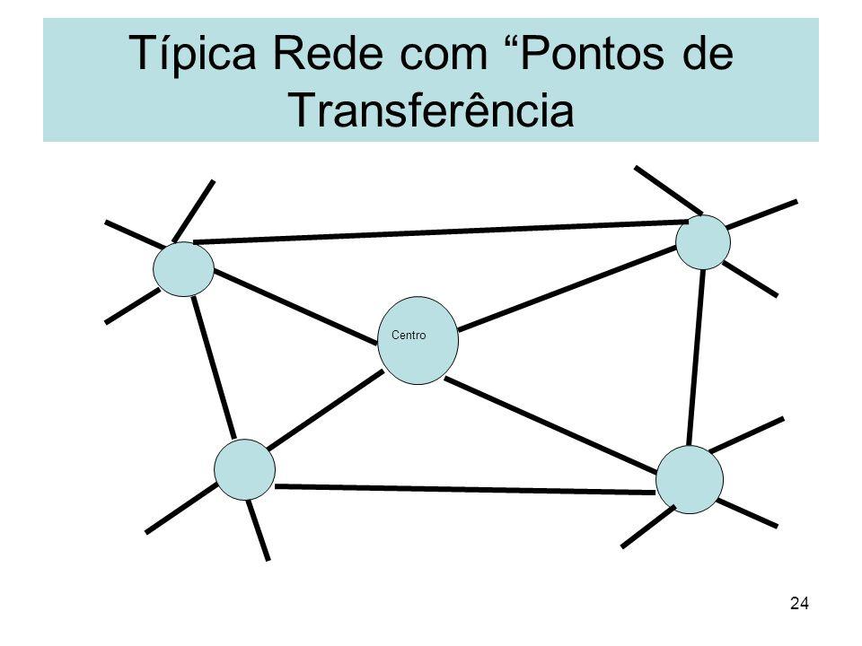 Típica Rede com Pontos de Transferência
