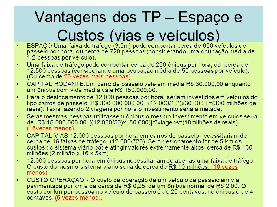 Vantagens dos TP – Espaço e Custos (vias e veículos)