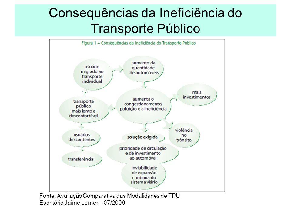 Consequências da Ineficiência do Transporte Público