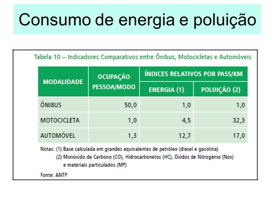 Consumo de energia e poluição