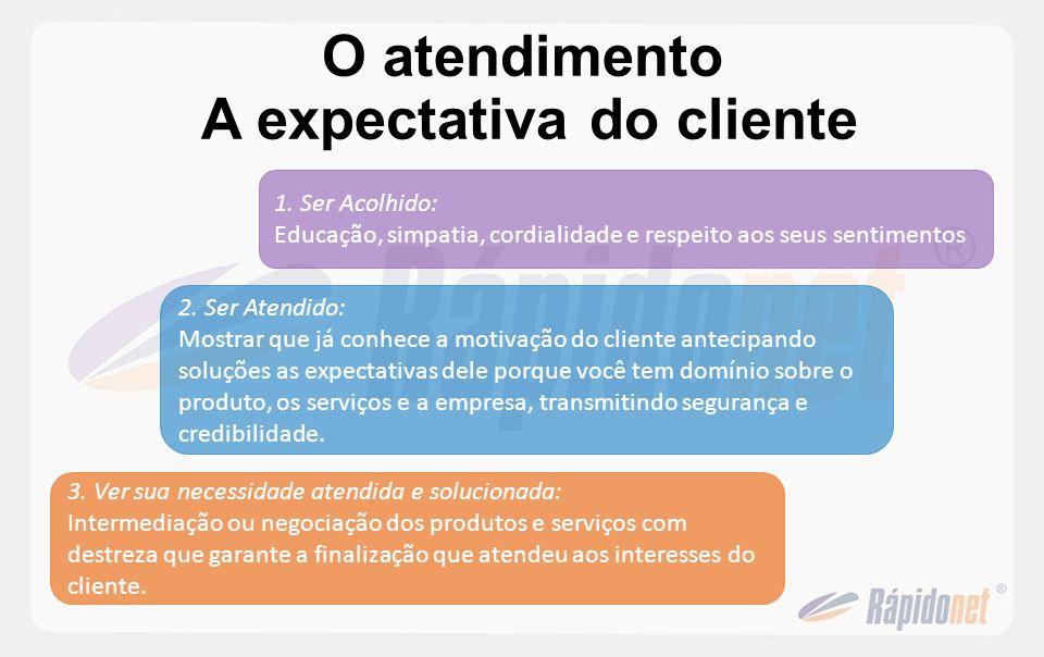 O atendimento A expectativa do cliente