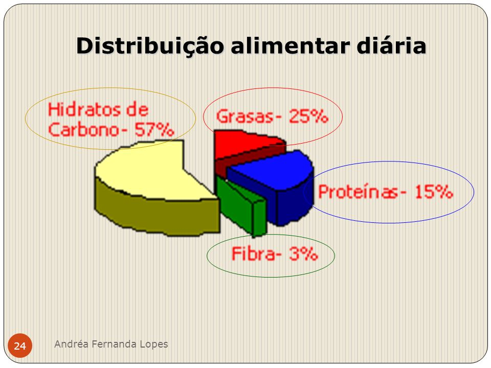 Distribuição alimentar diária