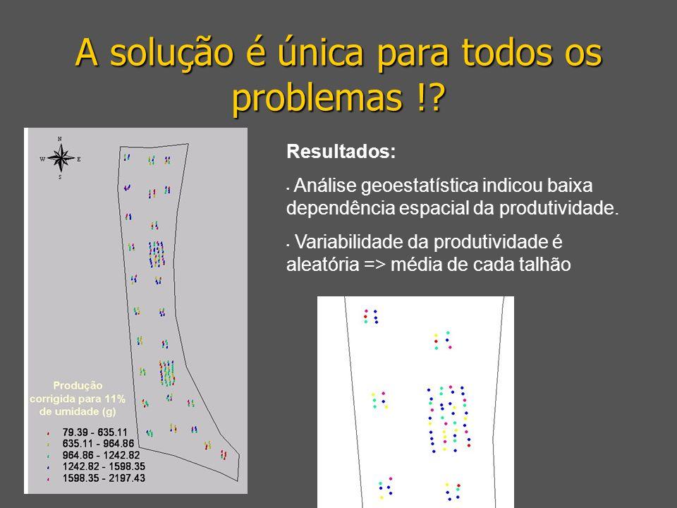 A solução é única para todos os problemas !