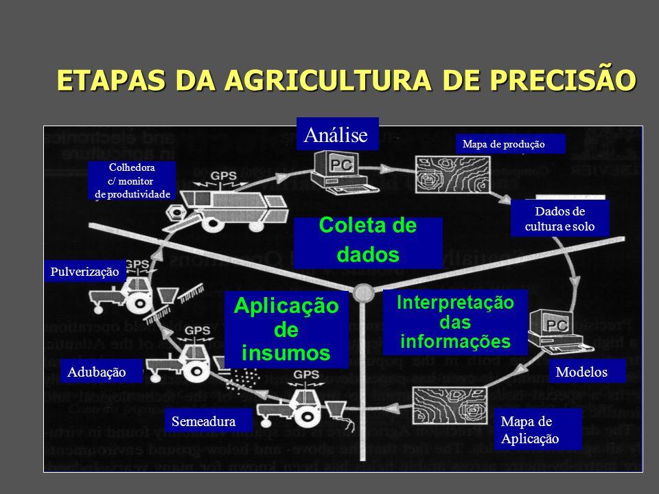 ETAPAS DA AGRICULTURA DE PRECISÃO