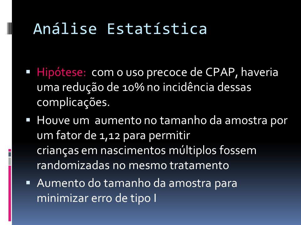 Análise EstatísticaHipótese: com o uso precoce de CPAP, haveria uma redução de 10% no incidência dessas complicações.