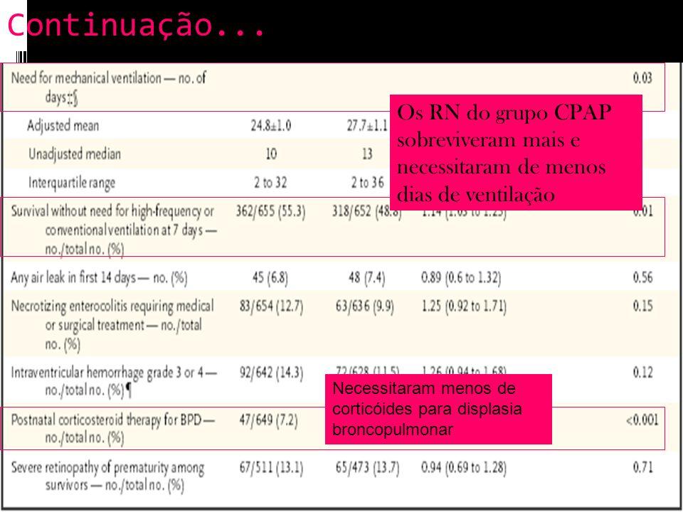 Continuação... Os RN do grupo CPAP sobreviveram mais e necessitaram de menos dias de ventilação.