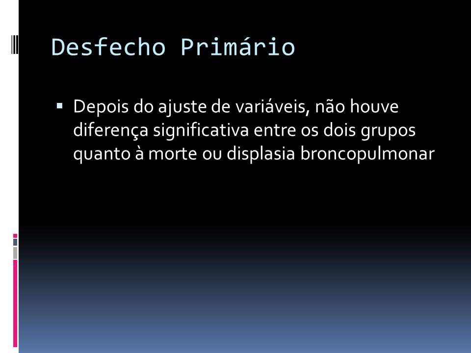 Desfecho PrimárioDepois do ajuste de variáveis, não houve diferença significativa entre os dois grupos quanto à morte ou displasia broncopulmonar.