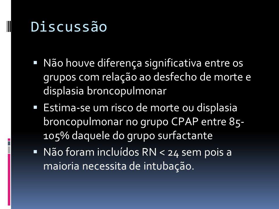 Discussão Não houve diferença significativa entre os grupos com relação ao desfecho de morte e displasia broncopulmonar.
