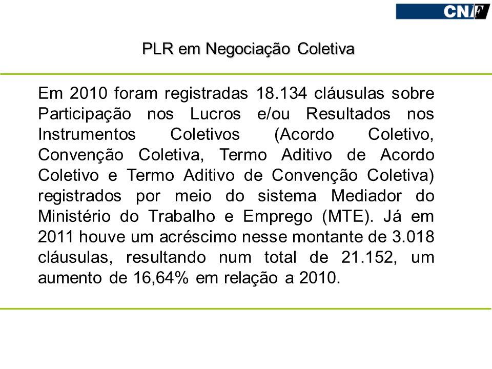 PLR em Negociação Coletiva