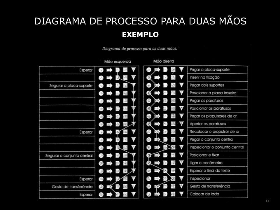 DIAGRAMA DE PROCESSO PARA DUAS MÃOS EXEMPLO