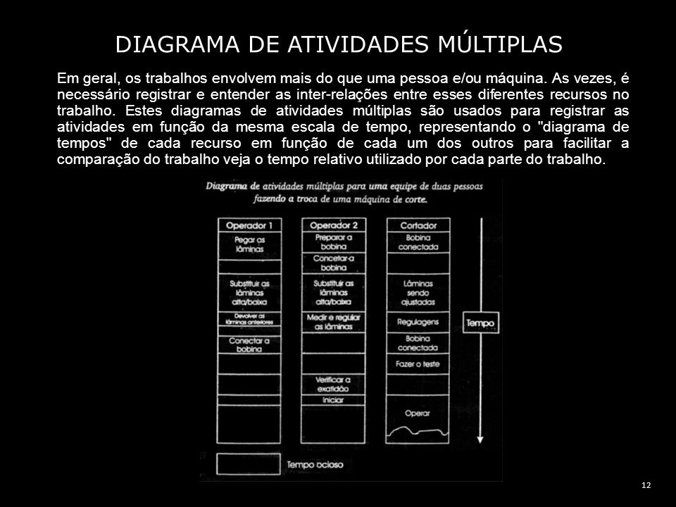DIAGRAMA DE ATIVIDADES MÚLTIPLAS