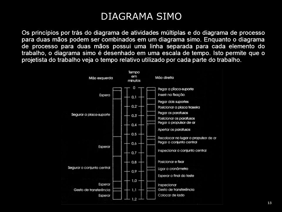 DIAGRAMA SIMO