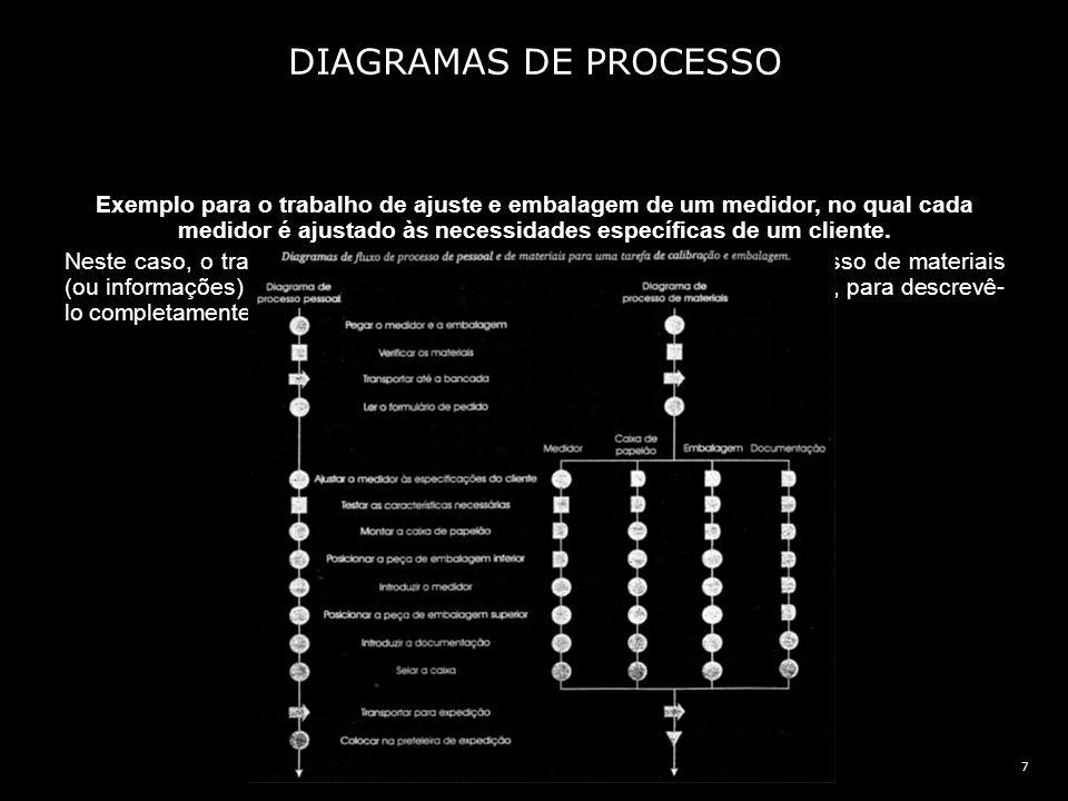 DIAGRAMAS DE PROCESSO