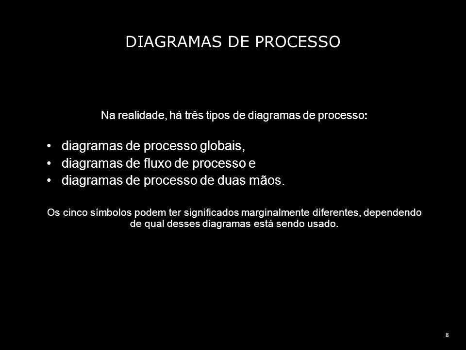 Na realidade, há três tipos de diagramas de processo: