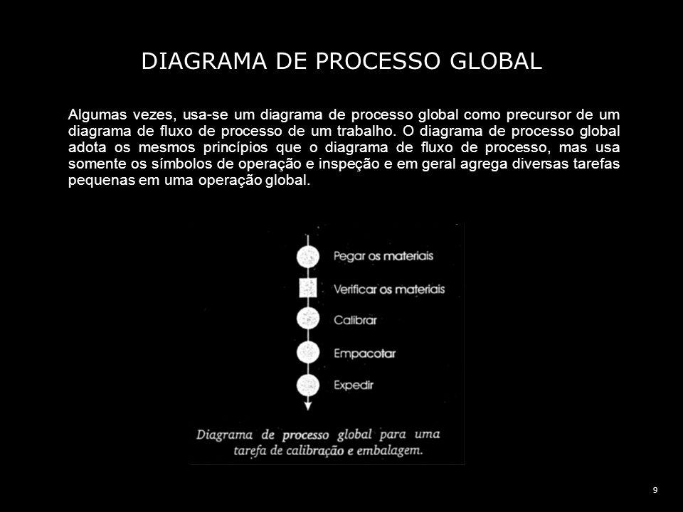 DIAGRAMA DE PROCESSO GLOBAL
