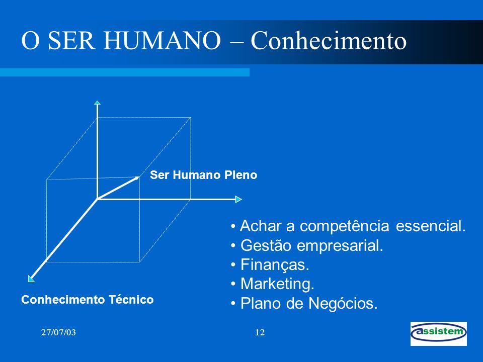 O SER HUMANO – Conhecimento