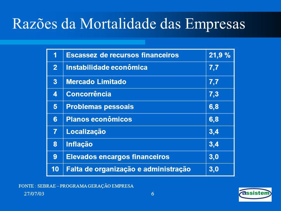 Razões da Mortalidade das Empresas