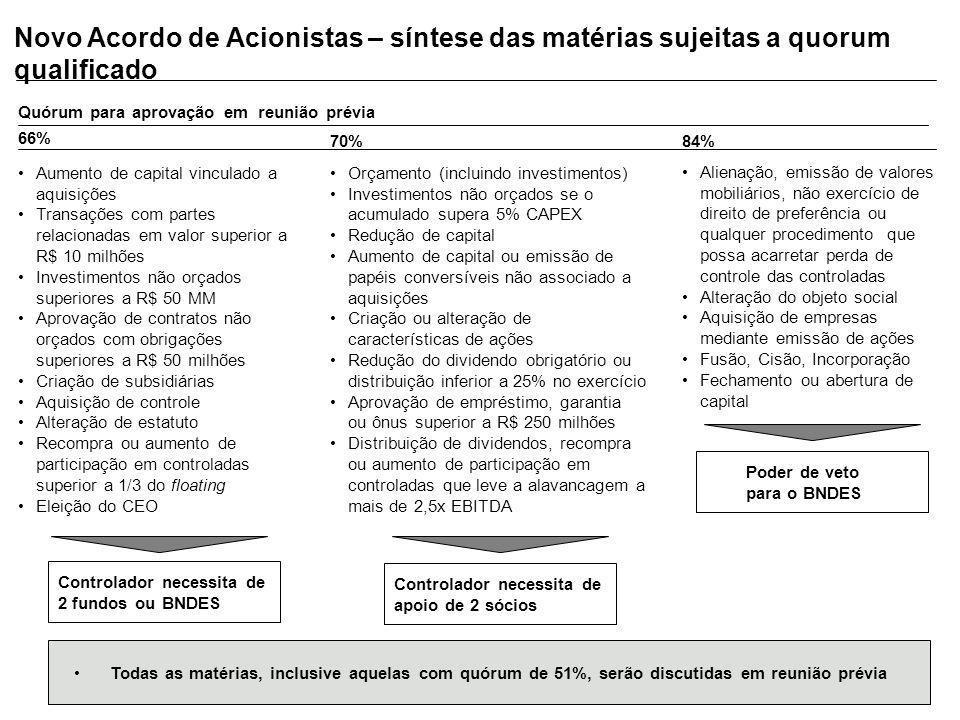 Novo Acordo de Acionistas – síntese das matérias sujeitas a quorum qualificado