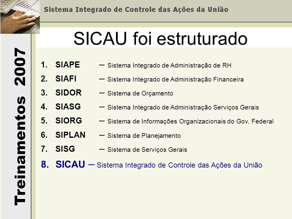 SICAU foi estruturado SIAPE – Sistema Integrado de Administração de RH. SIAFI – Sistema Integrado de Administração Financeira.
