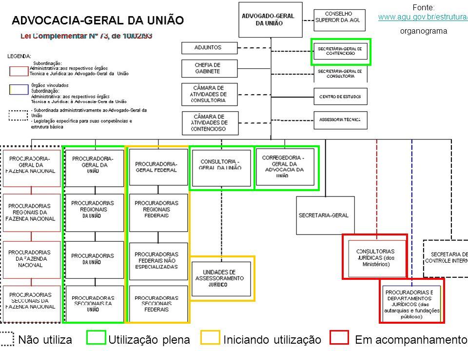 Fonte: www.agu.gov.br/estrutura/