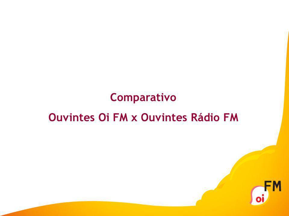 Ouvintes Oi FM x Ouvintes Rádio FM