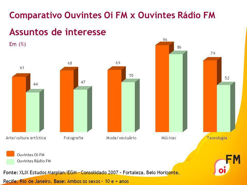 Assuntos de interesse Comparativo Ouvintes Oi FM x Ouvintes Rádio FM