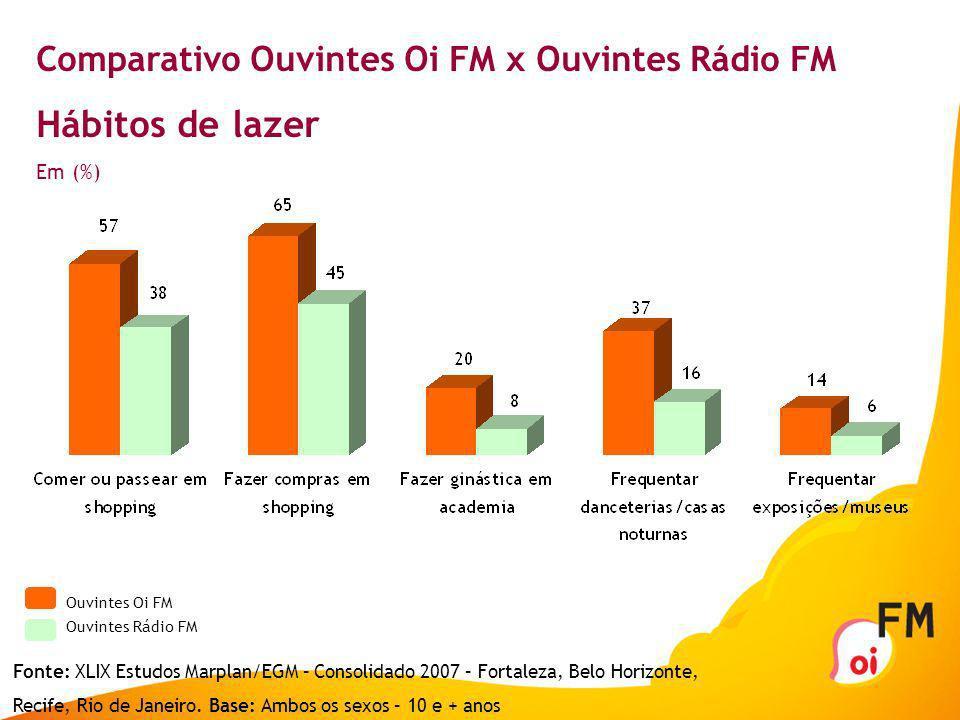 Hábitos de lazer Comparativo Ouvintes Oi FM x Ouvintes Rádio FM Em (%)